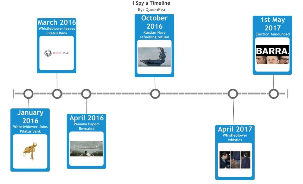 I spy timeline